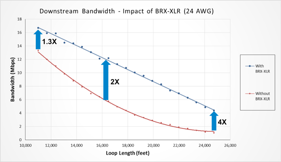 BRX-XLR Bandwidth Improvement